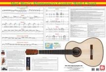 Serrano Juan - Flamenco Guitar Wall Chart - Guitar