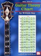 Bay William - Guitar Theory Chart - Guitar
