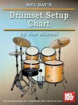 Maroni Joe - Drumset Setup Chart - Drum Set