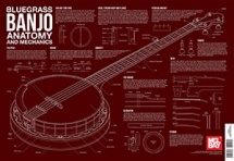 Lee-georgescu Bluegrass Banjo Anatomy And Mechanics Wall Chart -