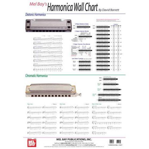 MEL BAY BARRETT DAVID - HARMONICA WALL CHART - HARMONICA