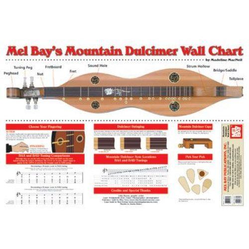 MEL BAY MACNEIL MADELINE - MOUNTAIN DULCIMER WALL CHART - DULCIMER