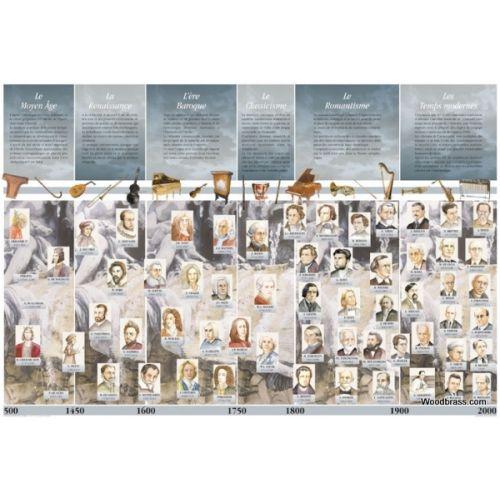 FUZEAU POSTER HISTOIRE DE LA MUSIQUE PLASTIFIE 90X60