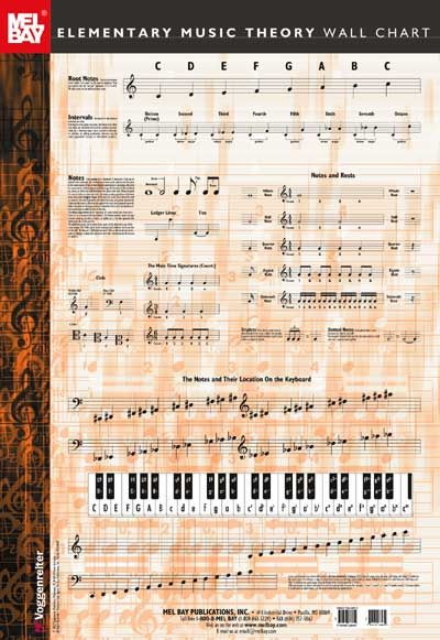 Elementary Music Theory Wall Chart - All Instruments