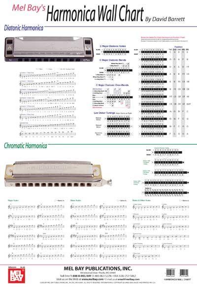 Barrett David - Harmonica Wall Chart - Harmonica
