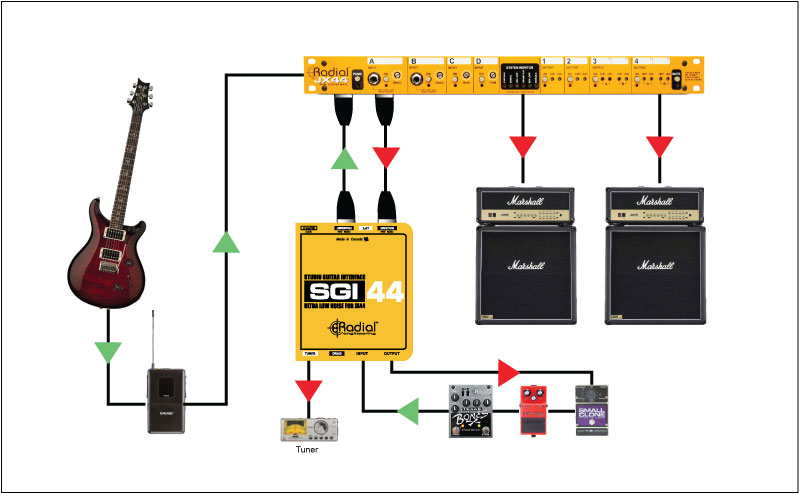 SGI44 PEDALBOARD INTERFACE FOR JX44